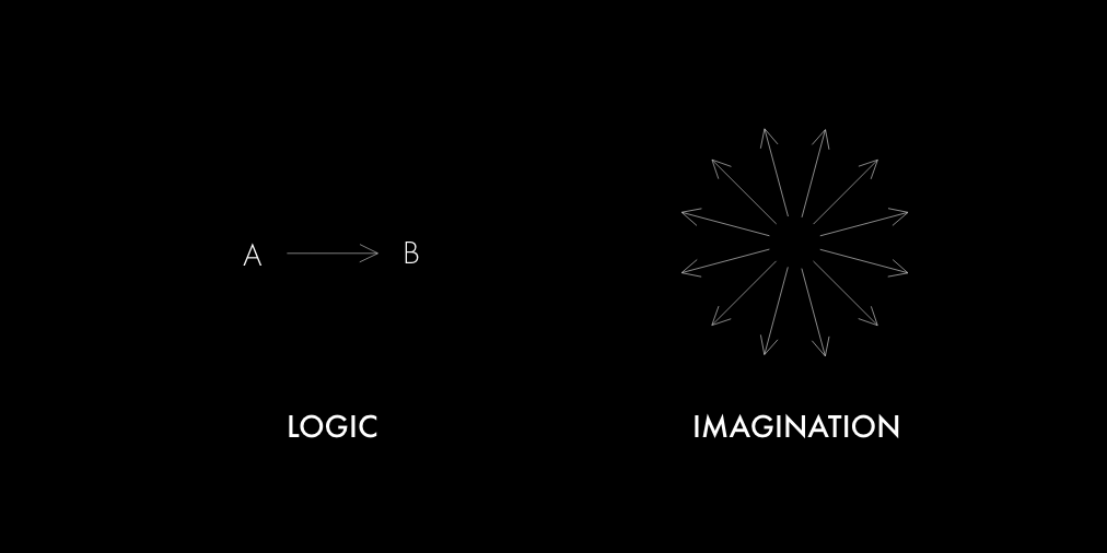 Logic will get you from A to B. Imagination will take you everywhere. — Albert Einstein | Sana A Ahmed — @sanathemonster — How You Can Imagine Better for the Coming Century